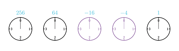 A sequence of five clocks, each with only 4 hours, starting from 0 and ending at 3