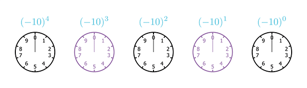 A sequence of five clocks, each with only 10 hours, starting from 0 and ending at 9