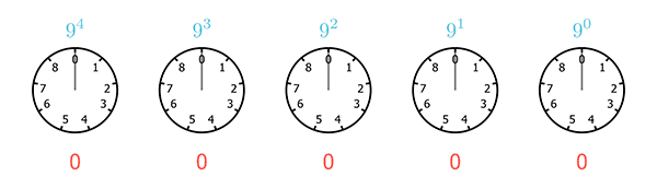 A sequence of five clocks, each with only 9 hours, starting from 0 and ending at 8, representing the base 8 numeral system