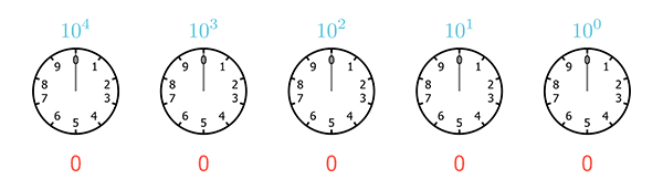 A sequence of five clocks, each with only 10 hours, starting from 0 and ending at 9, representing the base 10 numeral system