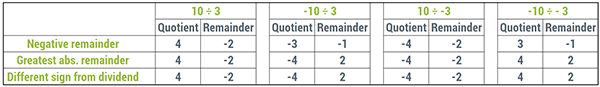A table summarizing the quotient/remainder pairs for different types of non-standard Euclidean division