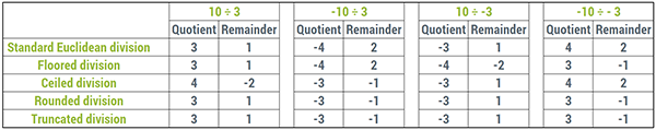 A table summarizing the quotient/remainder pairs for different types of Euclidean division (standard, floored, ceiled, rounded, truncated)