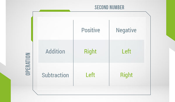 A table showing the direction to move along the number line when performing addition/subtraction with positive/negative integers