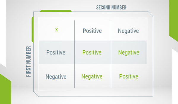 A table showing the the sign of the product when with positive/negative integer multiplier/multiplicand