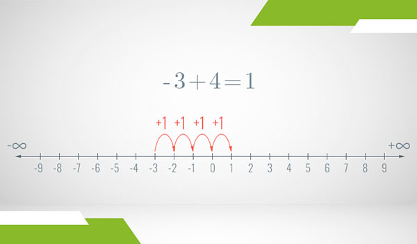 A number line of the integers where addition is illustrated as steps with arrows