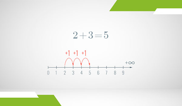 A number line of the positive integers where addition is illustrated as steps with arrows