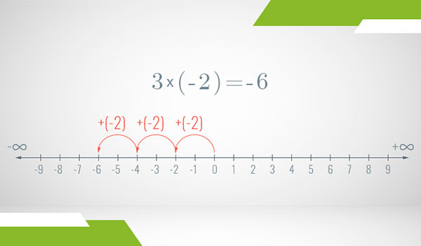 A number line of the integers where multiplication is illustrated as steps with arrows