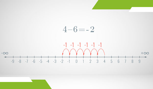 A number line of the integers where subtraction is illustrated as steps with arrows