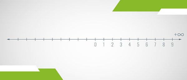 A number line of the integers (negative ones not labeled)