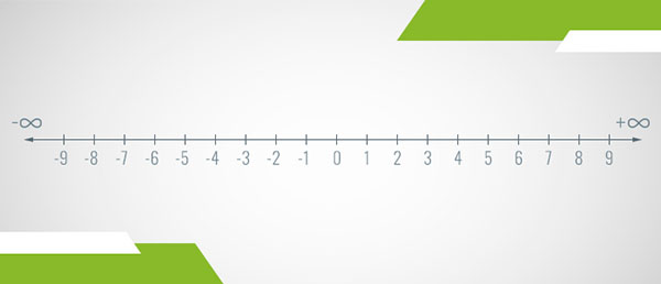 A number line of the integers
