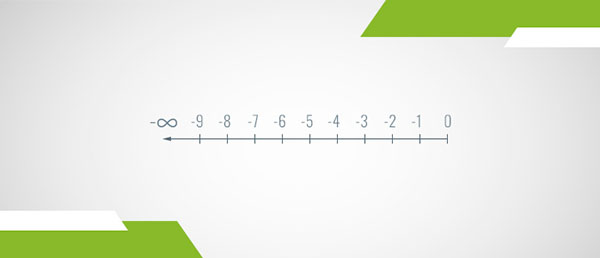 A number line of the negative integers