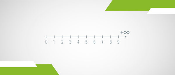 A number line of the positive integers
