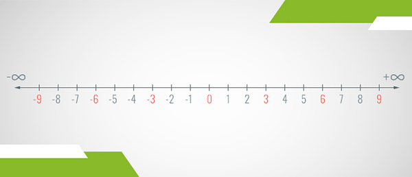 A number line of the multiples of 3